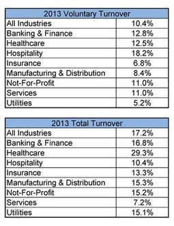 2013 Turnover Rates by Industry I Ann Bares | Entretiens Professionnels | Scoop.it
