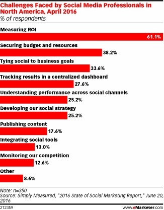 Measuring ROI Still the Top Struggle for Social Marketers - eMarketer | Integrated Brand Communications | Scoop.it