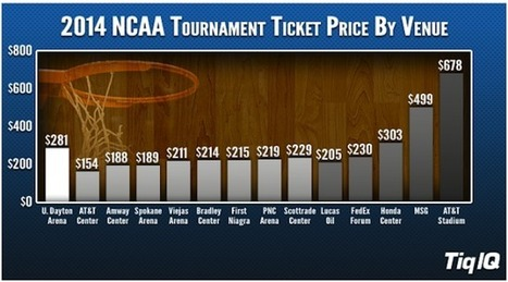 2014 NCAA Tournament Tickets Most Expensive In Three Years And 32% More Expensive Than 2013 | Ad Vitam Basketball | Scoop.it
