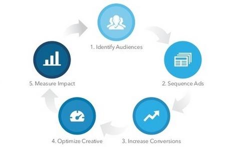 How to Use LinkedIn Lead Accelerator   LinkedIn Marketing Strategy   Scoop.it