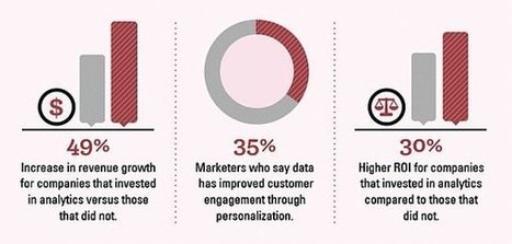 Infographic: Use Big Data for Big Personalization | Blog,Article,Press Release | Scoop.it