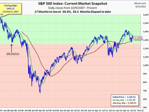 S&P 500 SNAPSHOT: Second Worst Decline Of 2012