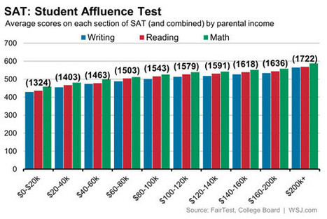 SAT Scores and Income Inequality: How Wealthier Kids Rank Higher | Educational Data - Visualizations - Infographics | Scoop.it