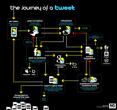 How a Tweet Travels Around the Internet | Business Communication 2.0: Social Media and Digital Communication | Scoop.it