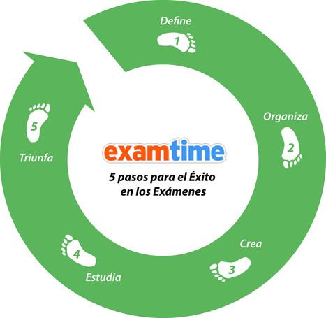Crea Mapas Mentales Online con ExamTime | Herramientas web 2.0 para crear mapas mentales en el aula. | Scoop.it
