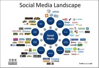 Planifier la présence des musées sur les réseaux sociaux | Thot Cursus | Community Management et Curation | Scoop.it