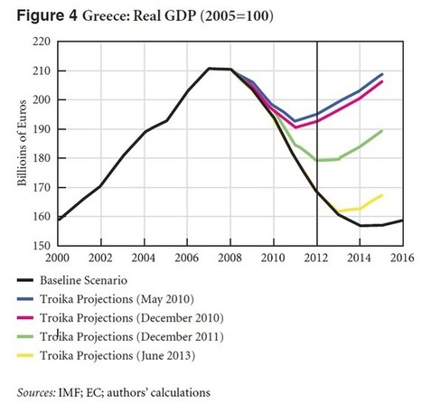 Shifting Troika Forecasts and a Marshall Plan for Greece | Modern Money Theory | Scoop.it