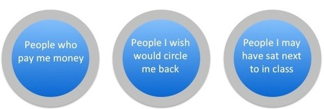 Google+ Help: Thoughts About Circles | Media Tapper | GooglePlus Expertise | Scoop.it