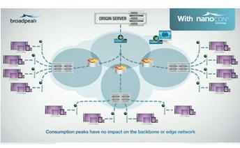nanoCDN could change live multi-screen economics | CDN Breakthroughs | Scoop.it
