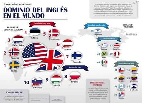 El dominio del inglés en el Mundo #infografia #infographic (Spanish) | Applied linguistics and knowledge engineering | Scoop.it