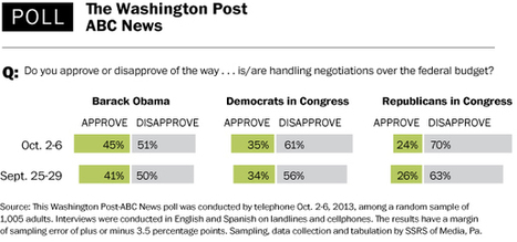 Republican disapproval grows in budget battle, Post-ABC poll finds | DidYouCheckFirst | Scoop.it
