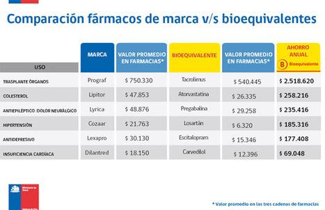 Medicamentos con o sin marca: Los millones en juego - CIPER Chile   Patentes   Scoop.it