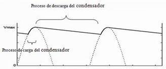 Condensadores: qué son y para qué sirven | Tecnología | Scoop.it
