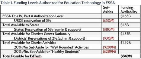 #Education #Technology in the Every #Student Succeeds Act - AAF #BlendedLearning | Supporting Differentiated Instruction | Scoop.it