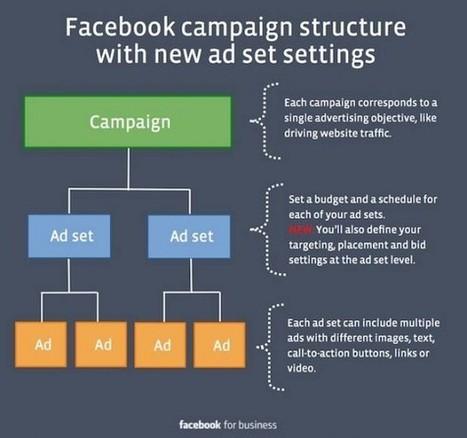 Facebook : Nouvelle Structure pour les Campagne... | Réseaux sociaux | Scoop.it
