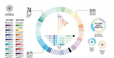 Colours Matter | technoliterati v.2.0 | Scoop.it