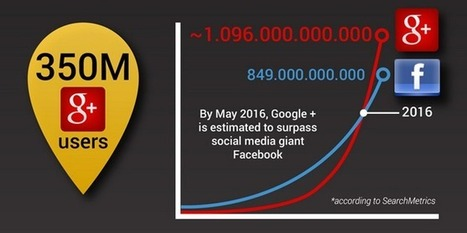 Quelques chiffres significatifs de Google+ et de l'Authorship | Initia3 - Conseils numériques TPE - PME | Scoop.it