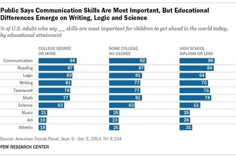 The skills Americans say kids need to succeed in life | Leadership for Mobile Learning | Scoop.it