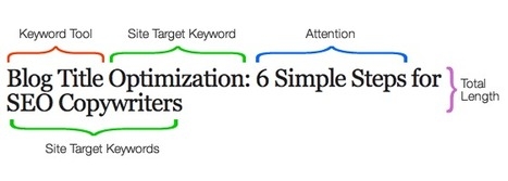 Optimize Your Titles For SEO | Tech Umbrella Blog | Optimize Your Titles For SEO | Scoop.it
