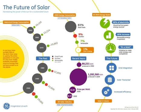 The Future of Solar | green infographics | Scoop.it