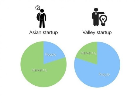 Silicon Valley spends on people, Asia spends on marketing | Tech in Asia | Internet Development | Scoop.it