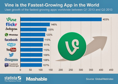 Top 10 Fastest-Growing Smartphone Apps in the World this 2013 « TechConnectPH   MyNewscoop   Scoop.it