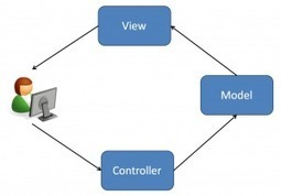 About MVC Models and ViewModels | AspNet MVC | Scoop.it