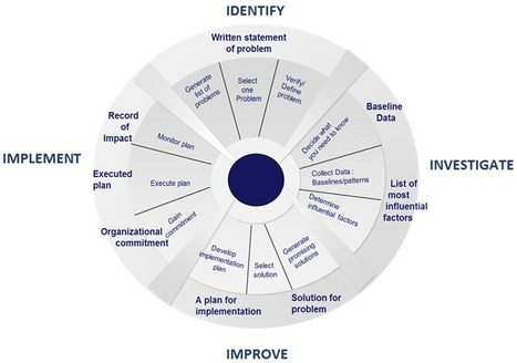 Why you should hire Strategy and Operations Professionals? | bmgindia | Scoop.it