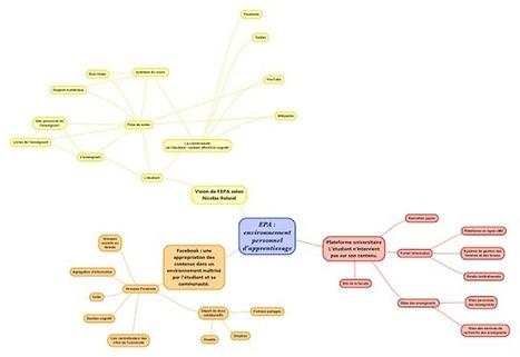 Apprendre avec les TICE: L'Environnement Personnel d'Apprentissage | ITyPA2 | Scoop.it