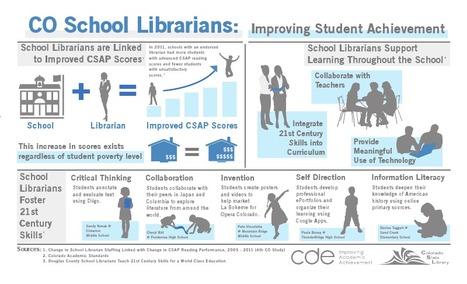 CO School Libraries Infographic | School libraries | Scoop.it