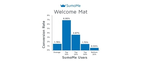 What 300 Million Pop-ups Taught Us About Email Signup Rates - SumoMe | Everything You Need To Know For Digital, Social & Search Marketing | Scoop.it