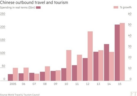 Chinese tourism spending leaps 53% in a year - FT.com | EconMatters | Scoop.it