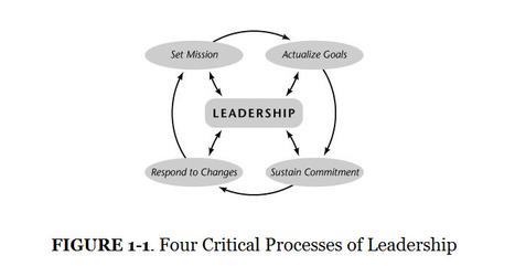 Leadership Processes | Sketchnoting | Scoop.it