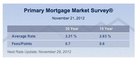 Mortgage Rates in Newburgh NY Dip Again | Hudson Valley Real Estate Newburgh NY | Scoop.it