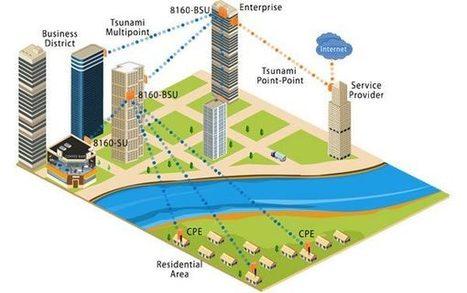 Proxim Wireless - Extend Service from Fiber Downlinks | Wireless Video Surveillance | Scoop.it