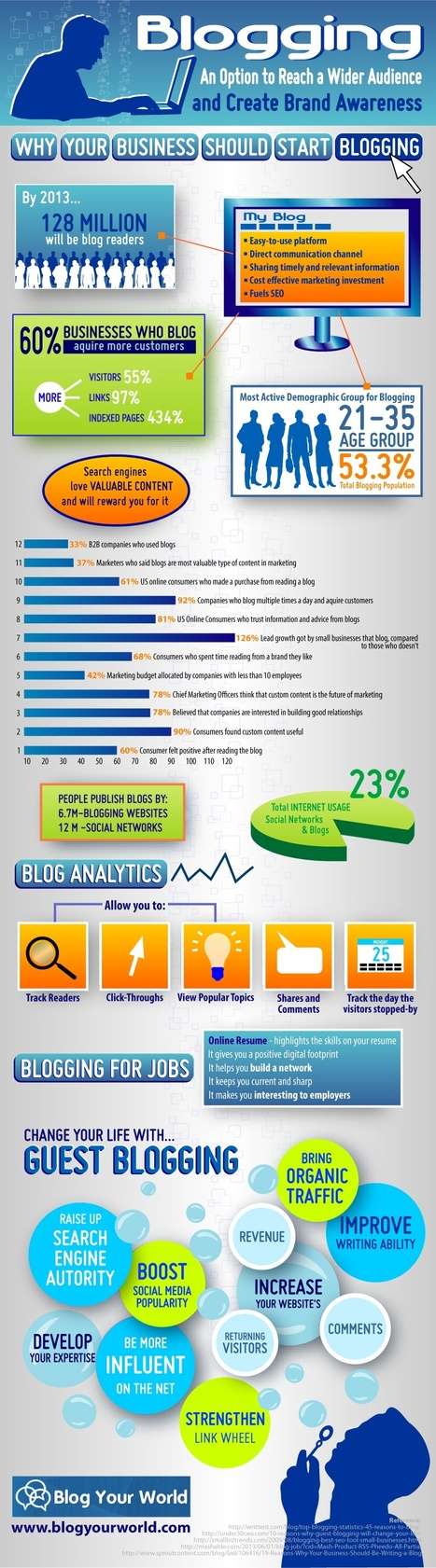 Why Your Business Should Start Blogging [INFOGRAPHIC]   Social Media Marketing   Scoop.it