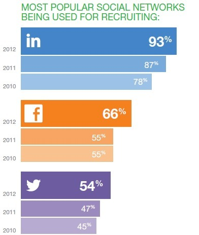 The State of Social Recruiting 2012 [INFOGRAPHIC] | EPIC Infographic | Scoop.it