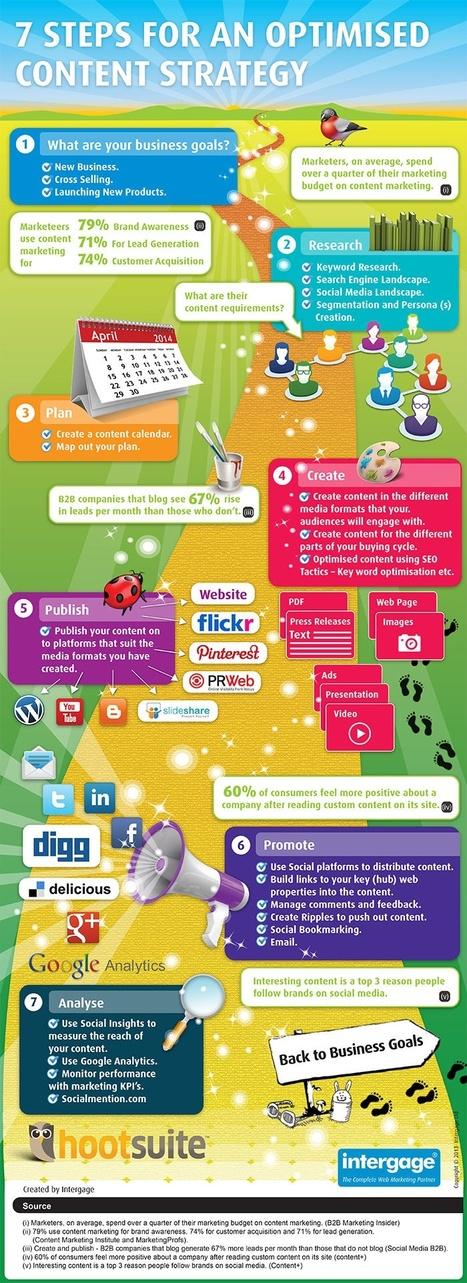 7 Steps to Successful Content Marketing [INFOGRAPHIC] | MarketingHits | Scoop.it