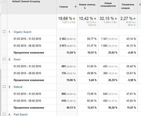 Веб-аналитика для клиентов: сервисы для анализа SEO-продвижения | SEO, SMM | Scoop.it