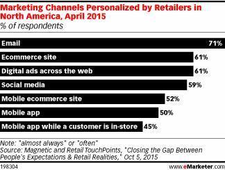 Shoppers Want Personalization - eMarketer | Data | Marketing Technology | Change Management | Scoop.it