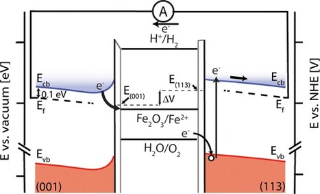 Spontaneous Water Oxidation at Hematite (α-Fe2O3) Crystal Faces | Mineralogy, Geochemistry, Mineral Surfaces & Nanogeoscience | Scoop.it