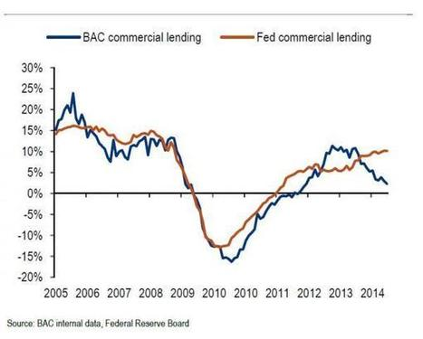 Is The Fed Still Fabricating Loan Creation Data? Bank Of America Would Like To Know | Zero Hedge | Gold and What Moves it. | Scoop.it
