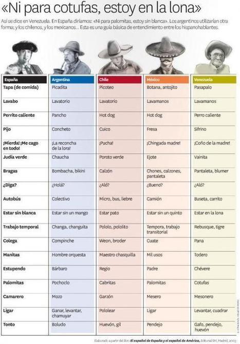 Para entenderse en distinos países latinoamericanos | Segunda Lengua | Scoop.it