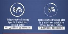 Infographie | Portrait des twittos actifs | Etudes Marketing | Scoop.it
