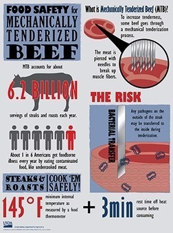 How to Avoid Getting Sick from Mechanically-Tenderized Meat - Nutrition Action | Nutrition Today | Scoop.it