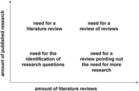 PLOS Computational Biology: Ten Simple Rules for Writing a Literature Review | Technical Writing Skills | Scoop.it