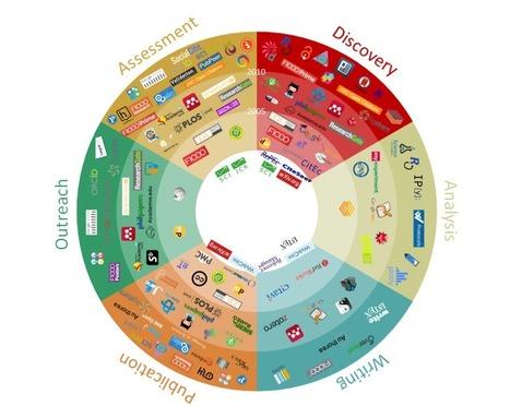 Ferramentas de gestão de pesquisa disponíveis para os pesquisadores | tools web 2_0 | Scoop.it
