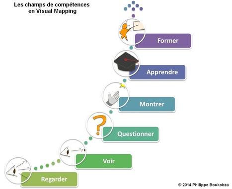 Heuristiquement: Le Mind Mapping pour aller plu... | Cartes mentales | Scoop.it