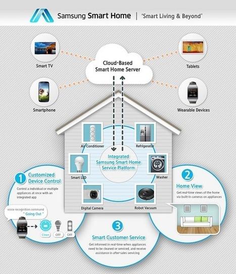 [Domotique] Samsung lance son service pour la maison connectée   Le flux d'Infogreen.lu   Scoop.it