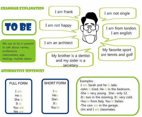 Verb to be explained basic English grammar lesson | Education | Scoop.it